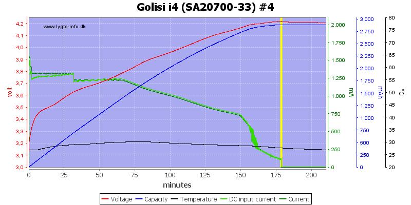Golisi%20i4%20%28SA20700-33%29%20%234
