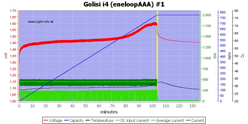 Golisi%20i4%20%28eneloopAAA%29%20%231