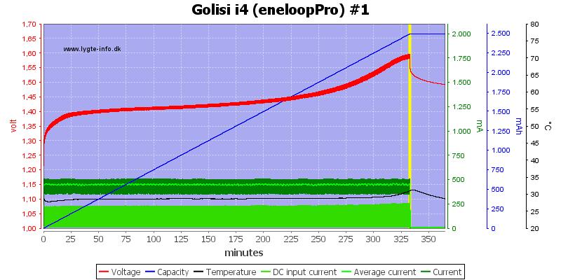 Golisi%20i4%20%28eneloopPro%29%20%231
