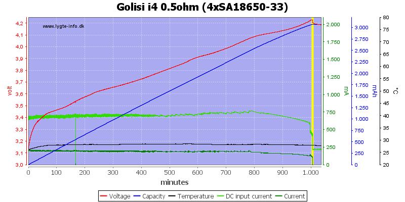 Golisi%20i4%200.5ohm%20%284xSA18650-33%29