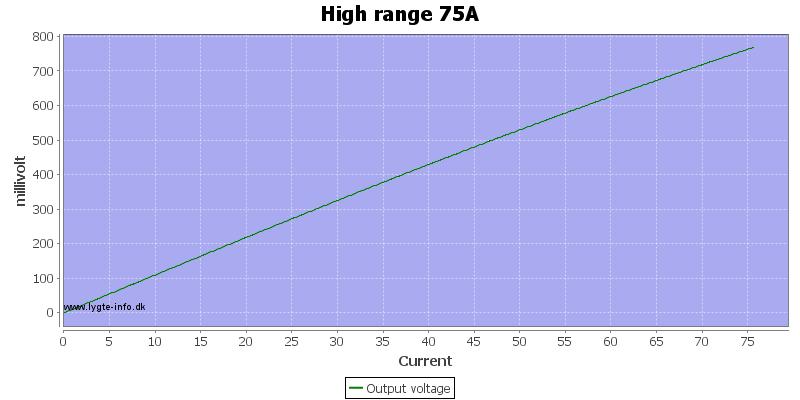 High%20range%2075A%20current%20sweep