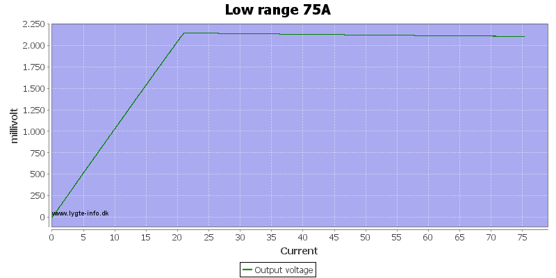 Low%20range%2075A%20current%20sweep