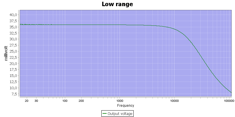 Low%20range%20frequency%20sweep
