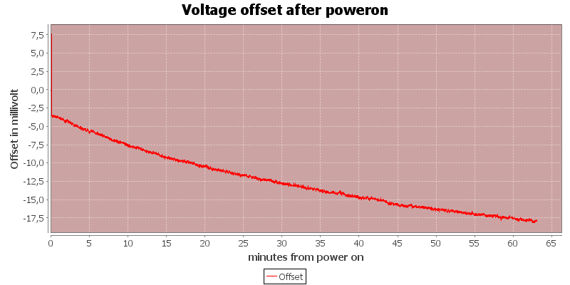 Voltage%20offset%20after%20poweron
