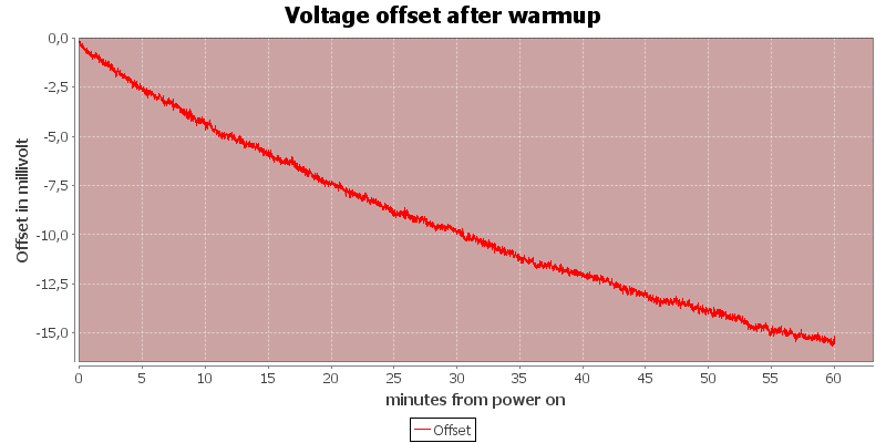 Voltage%20offset%20after%20warmup