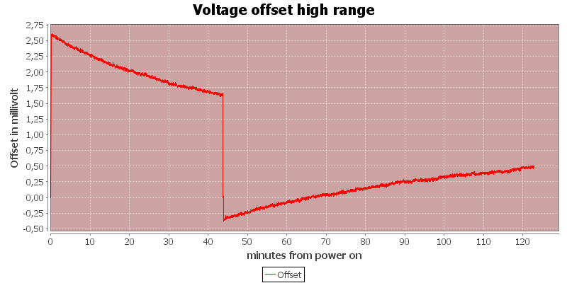 Voltage%20offset%20high%20range
