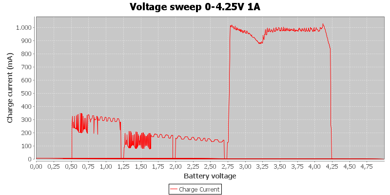 Voltage%20sweep%200-4.25V%201A