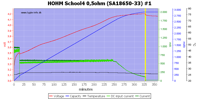 HOHM%20School4%200%2C5ohm%20%28SA18650-33%29%20%231