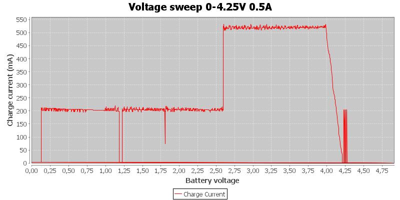 Voltage%20sweep%200-4.25V%200.5A