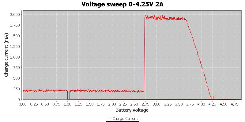 Voltage%20sweep%200-4.25V%202A