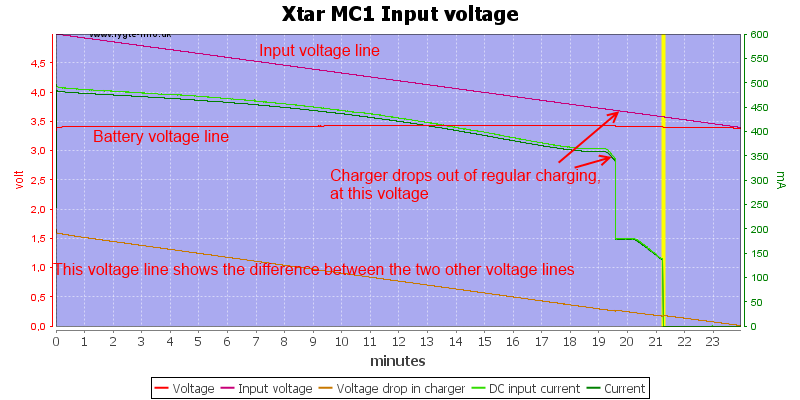 Xtar%20MC1%20Input%20voltage