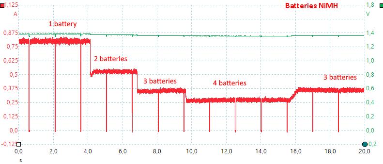 BatteriesNiMH