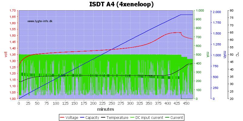 ISDT%20A4%20%284xeneloop%29