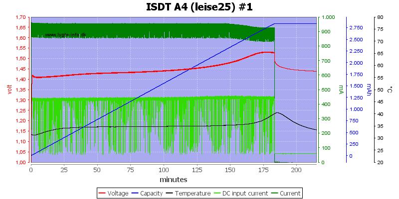ISDT%20A4%20%28leise25%29%20%231