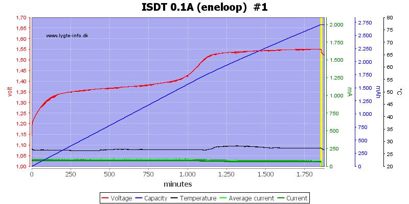 ISDT%200.1A%20%28eneloop%29%20%20%231