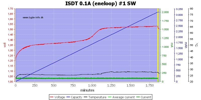 ISDT%200.1A%20%28eneloop%29%20%231%20SW