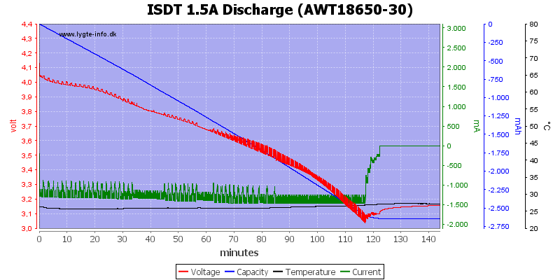 ISDT%201.5A%20Discharge%20%28AWT18650-30%29