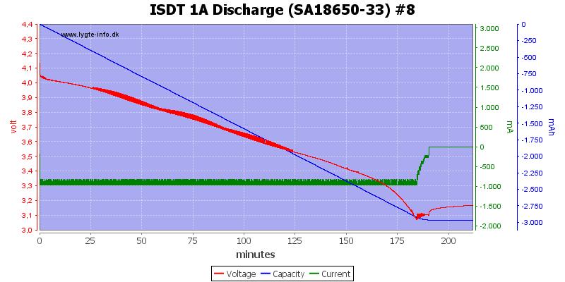 ISDT%201A%20Discharge%20%28SA18650-33%29%20%238