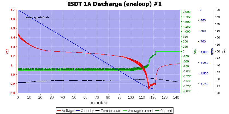 ISDT%201A%20Discharge%20%28eneloop%29%20%231
