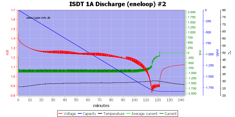 ISDT%201A%20Discharge%20%28eneloop%29%20%232
