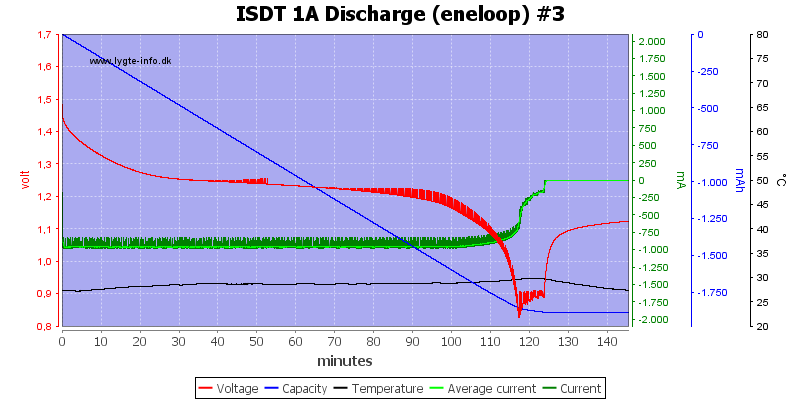 ISDT%201A%20Discharge%20%28eneloop%29%20%233