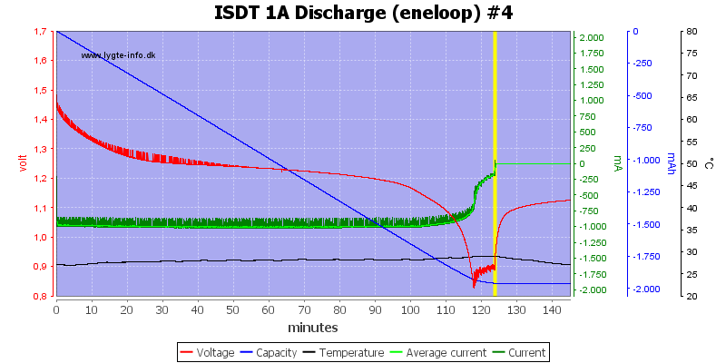ISDT%201A%20Discharge%20%28eneloop%29%20%234