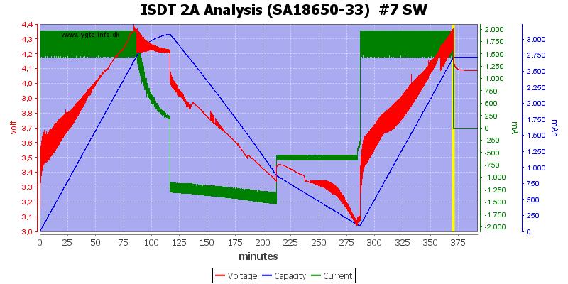 ISDT%202A%20Analysis%20%28SA18650-33%29%20%20%237%20SW