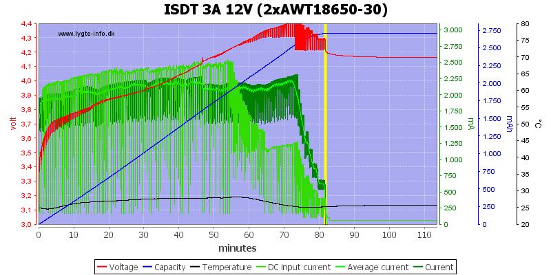 ISDT%203A%2012V%20%282xAWT18650-30%29