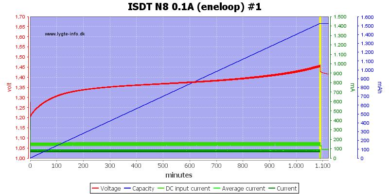 ISDT%20N8%200.1A%20%28eneloop%29%20%231
