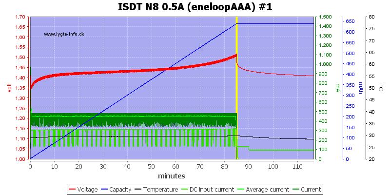 ISDT%20N8%200.5A%20%28eneloopAAA%29%20%231