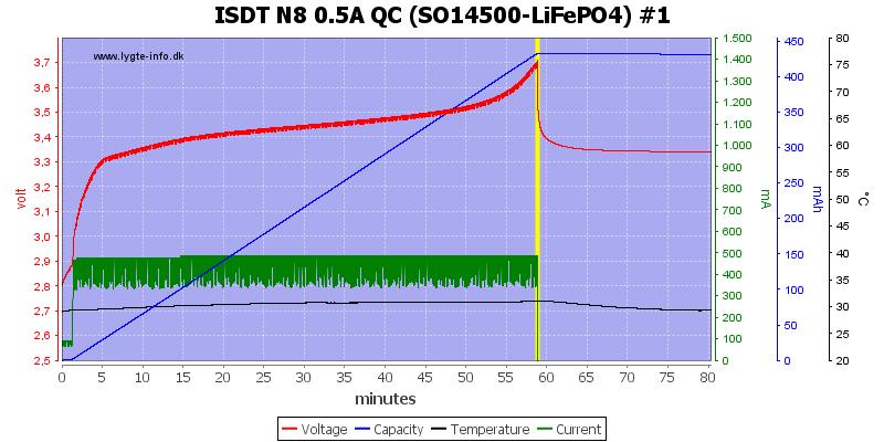 ISDT%20N8%200.5A%20QC%20%28SO14500-LiFePO4%29%20%231