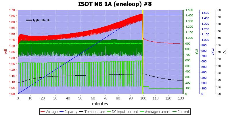 ISDT%20N8%201A%20%28eneloop%29%20%238