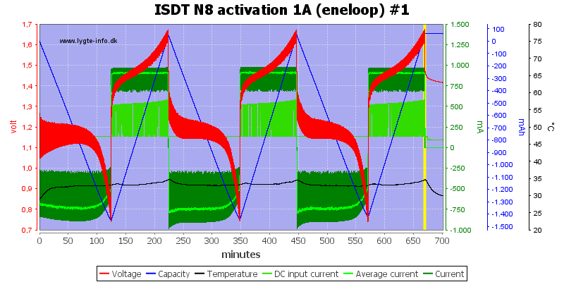 ISDT%20N8%20activation%201A%20%28eneloop%29%20%231