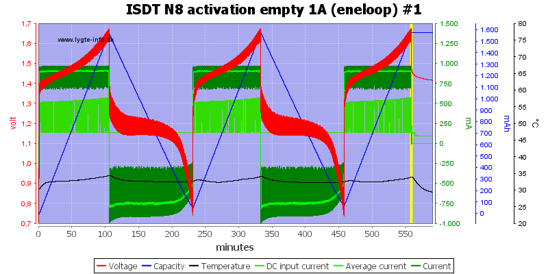 ISDT%20N8%20activation%20empty%201A%20%28eneloop%29%20%231