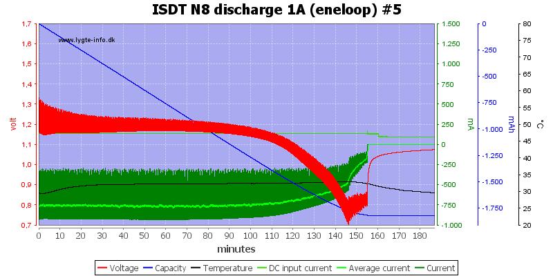 ISDT%20N8%20discharge%201A%20%28eneloop%29%20%235