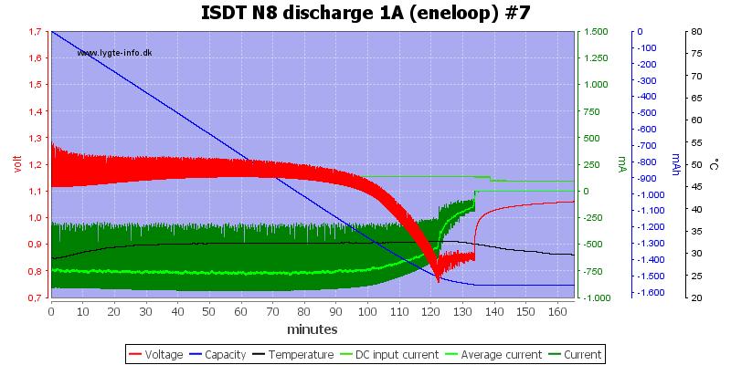 ISDT%20N8%20discharge%201A%20%28eneloop%29%20%237