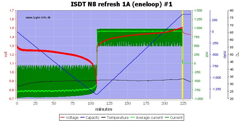 ISDT%20N8%20refresh%201A%20%28eneloop%29%20%231