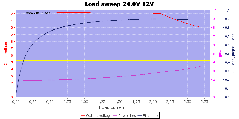 Load%20sweep%2024.0V%2012V