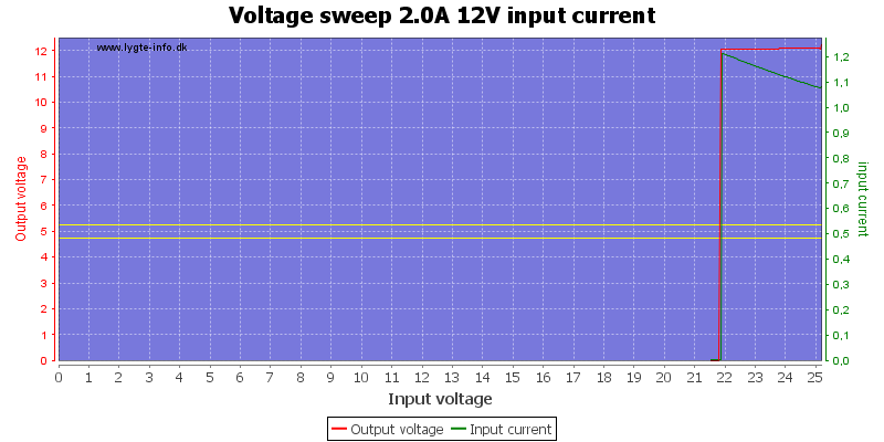 Voltage%20sweep%202.0A%2012V%20input%20current