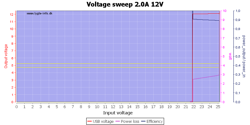 Voltage%20sweep%202.0A%2012V