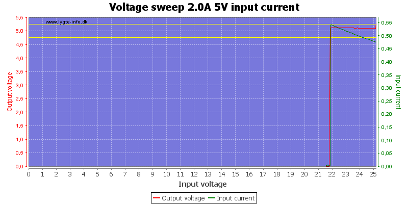 Voltage%20sweep%202.0A%205V%20input%20current