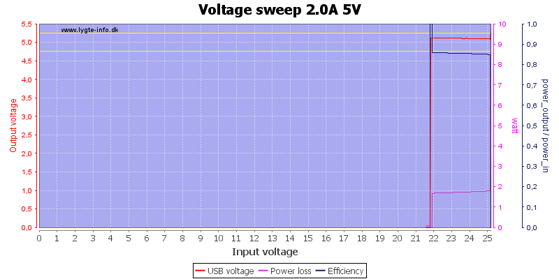 Voltage%20sweep%202.0A%205V