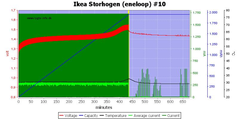 Ikea%20Storhogen%20%28eneloop%29%20%2310