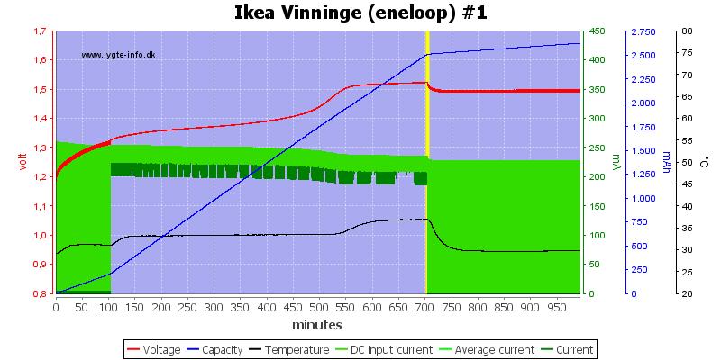 Ikea%20Vinninge%20(eneloop)%20%231