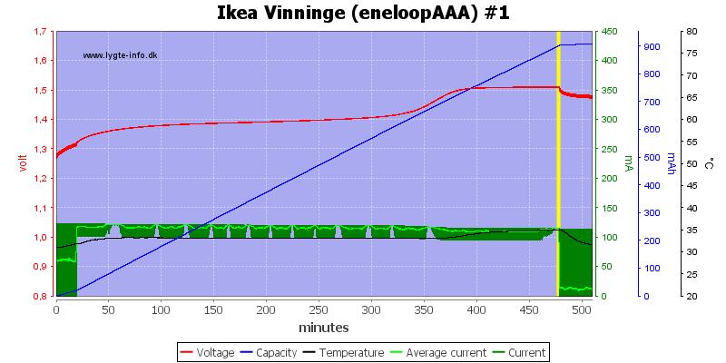 Ikea%20Vinninge%20(eneloopAAA)%20%231