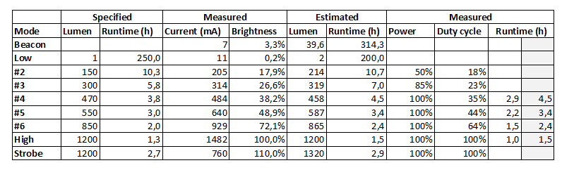 RRT-3Measurements