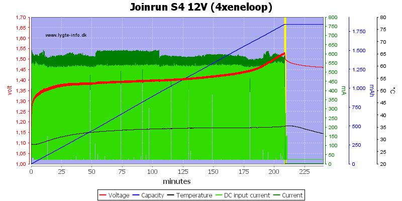 Joinrun%20S4%2012V%20%284xeneloop%29