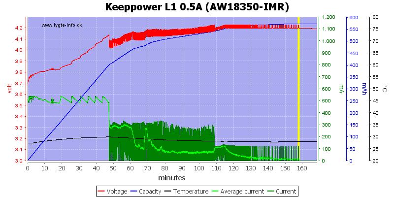 Keeppower%20L1%200.5A%20(AW18350-IMR)