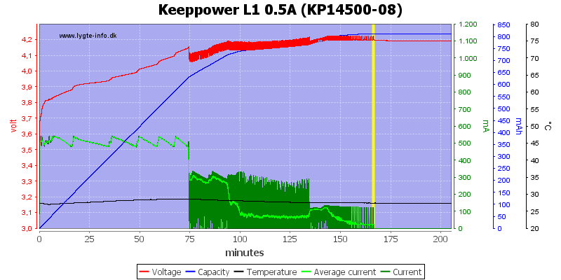 Keeppower%20L1%200.5A%20(KP14500-08)