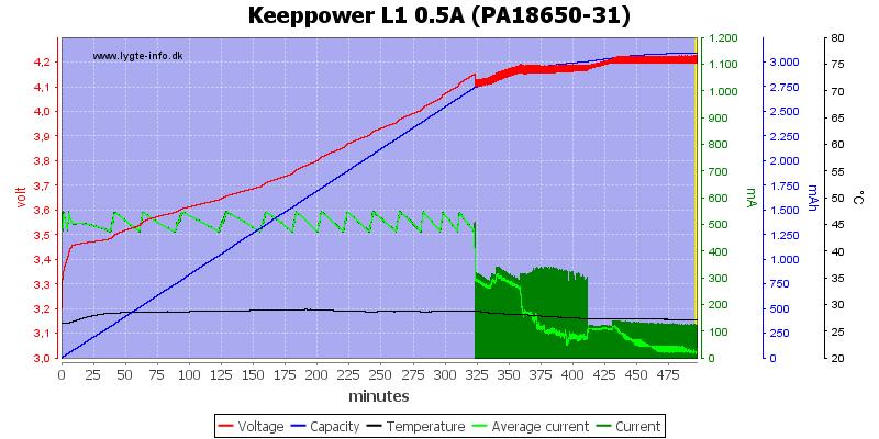 Keeppower%20L1%200.5A%20(PA18650-31)